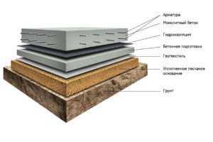 фундамент 300x200 - монолитный фундамент